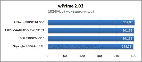 Результаты тестирования ASRock 880-GXH/USB3, ASUS M4A88TD-V EVO/USB3 и MSI 890GXM-G65