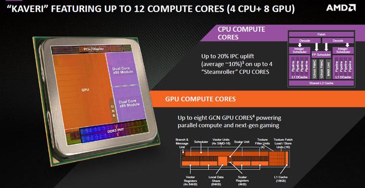 AMD Godavari