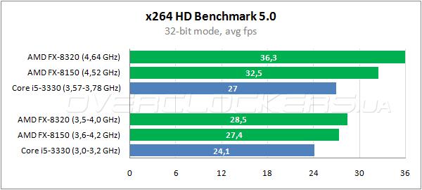 Amd fx 8320 или intel core i5