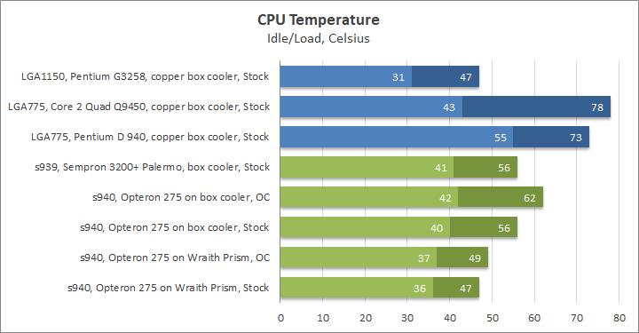 AMD Opteron 275