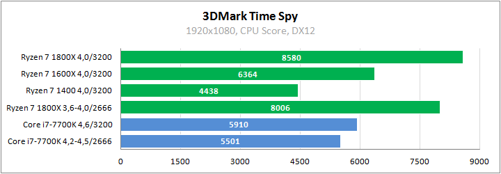 AMD Ryzen 7 1800X против Core i7-7700K в играх
