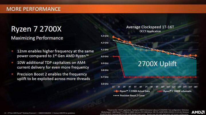 AMD Zen+