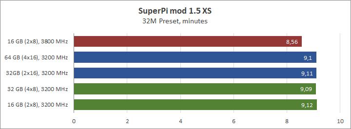 AMD Ryzen 9 3950X