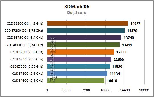 Intel intel e7200 core 2 duo dual core 253ghz socket 775 processor : https
