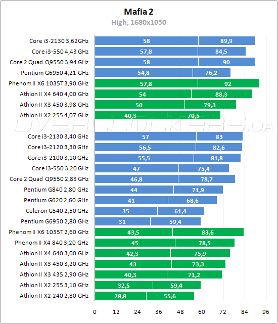 for a multiple gpu review with the phenom ii for ages now especially after hs review showing intels quads