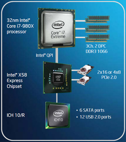 Intel Core i7-980X Extreme Edition