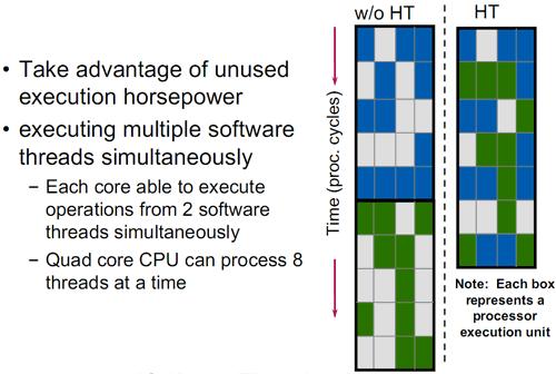 Архитектура Intel Nehalem