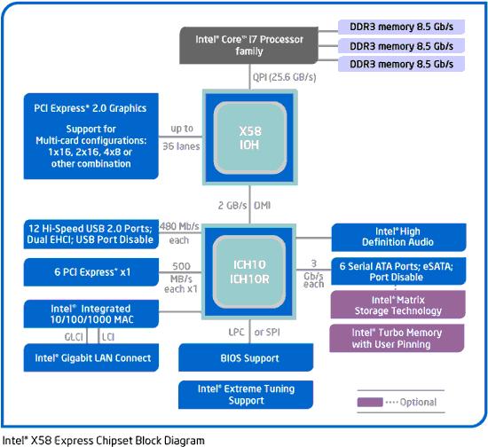 Чипсет Intel X58