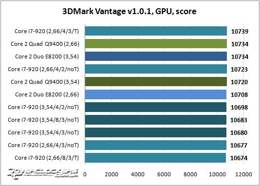 Результаты тестирования Core i7