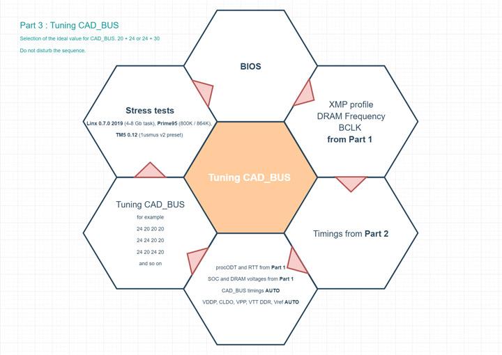 Гайд по настройке и разгону памяти на платформе AMD AM4