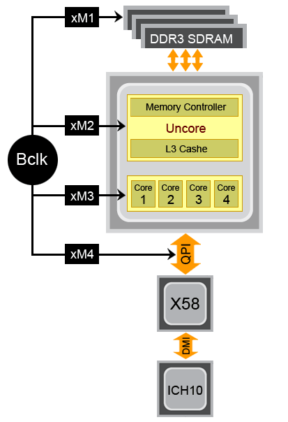 памяти DDR3-1333 — x10 (на