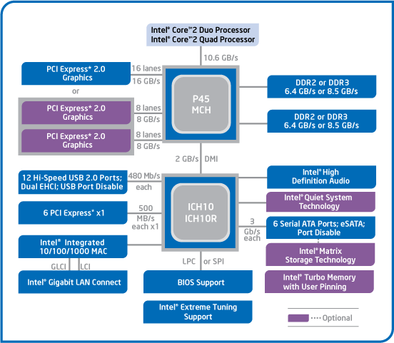 Чипсет Intel P45