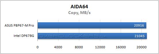 Изучаем макровозможности микроплаты ASUS P8P67-M Pro / Overclockers ua