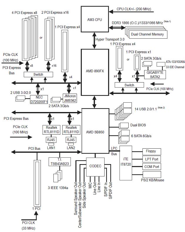 Gigabyte GA-890FXA-UD7