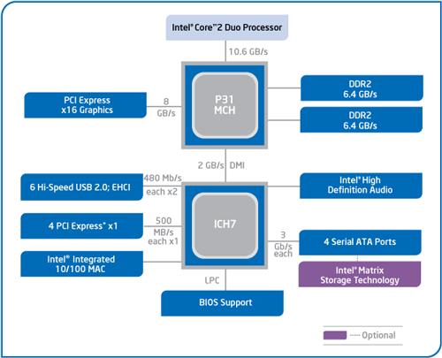 Блок-схема чипсета Intel P31