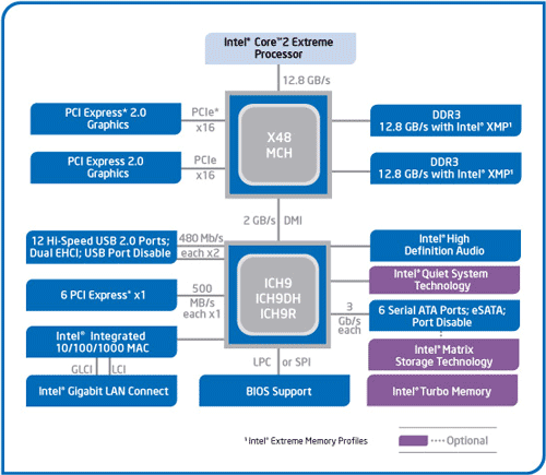 Блок-схема чипсета Intel X48