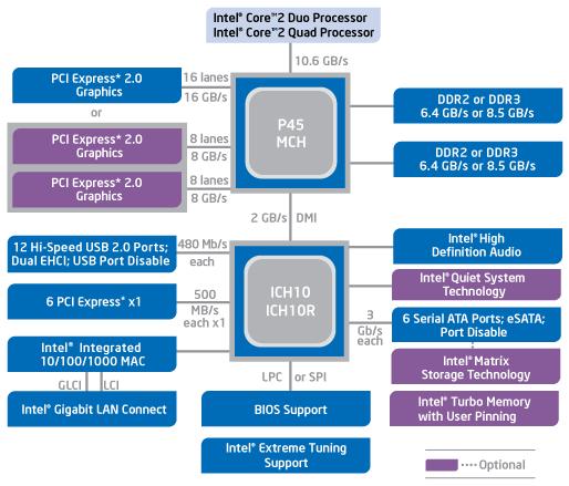 Блок-схема чипсета Intel P45