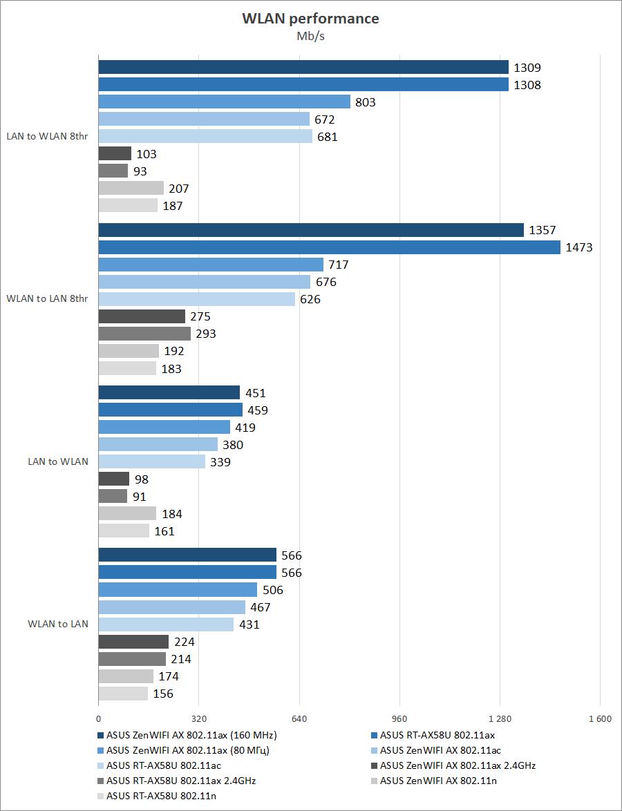 ASUS ZenWiFi AX (XT8)
