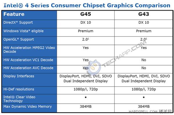 G43 G45 EXPRESS CHIPSET WINDOWS 8.1 DRIVER