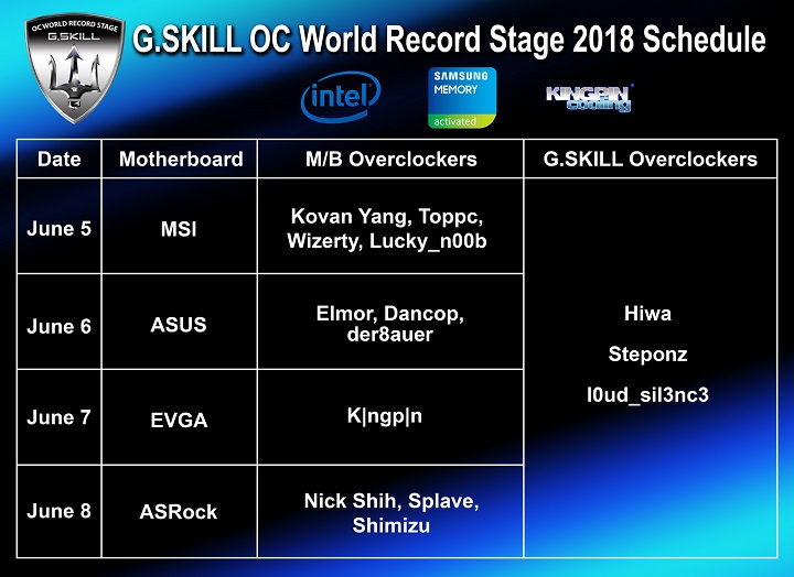 OC World Record Stage 2018