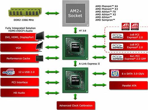 Схема устройства AMD 790GX
