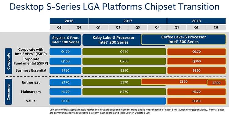 Дорожная карта чипсетов Intel