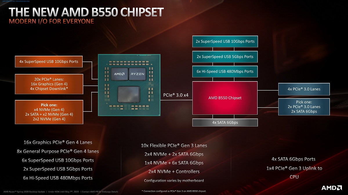 AMD решит проблемы с USB-устройствами на платах AM4 в новом микрокоде