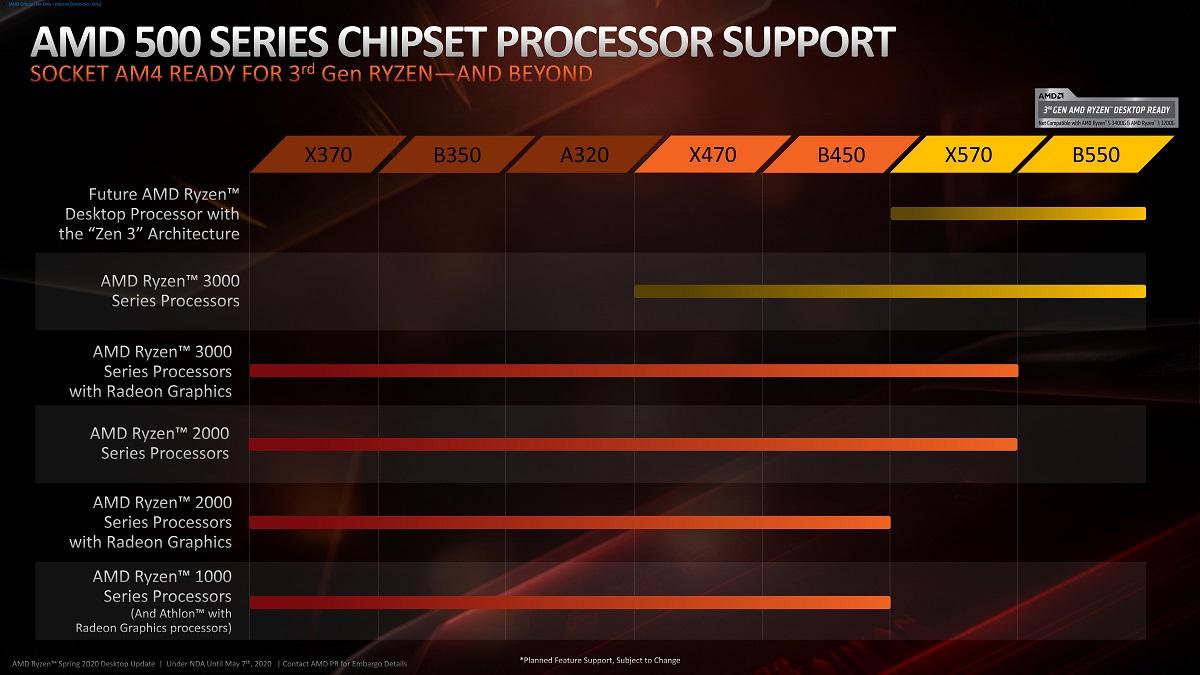 AMD признает наличие проблем с USB-устройствами на платах 500-й серии