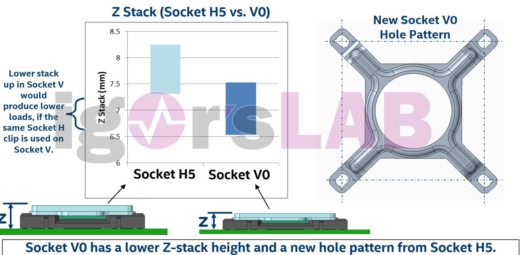 Несколько слов о конструктивных особенностях процессоров Intel LGA1700