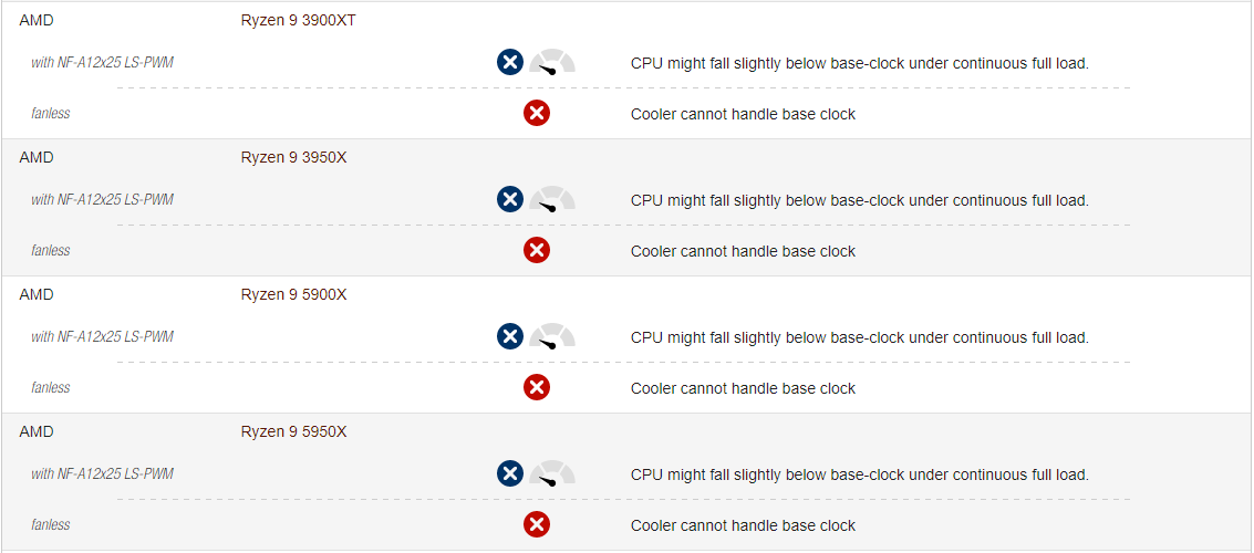 Noctua выпустила пассивный CPU-кулер NH-P1