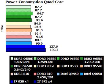 AMD Phenom II X4 965 BE – замеры энергопотребления 140-ваттного флагмана