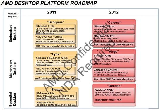 Процессорный роадмап AMD на 2011-12 гг.