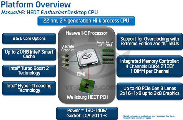��������� Intel X99