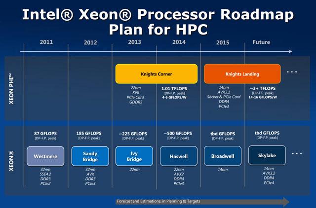 ������� Intel Xeon