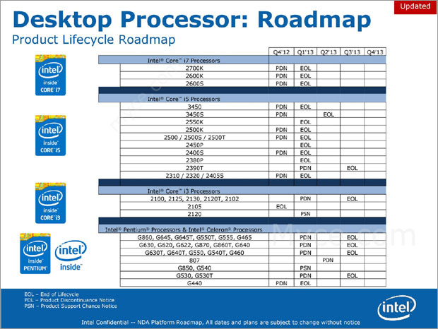 Intel Sandy Bridge EOL