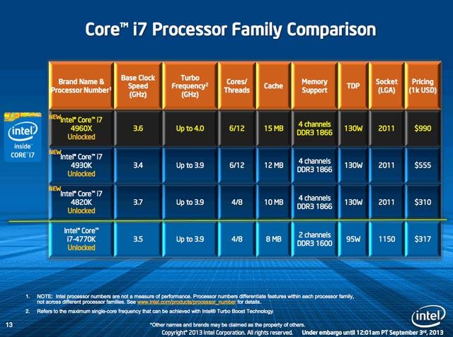 ����� ����������в Intel Ivy Bridge-E (LGA2011)