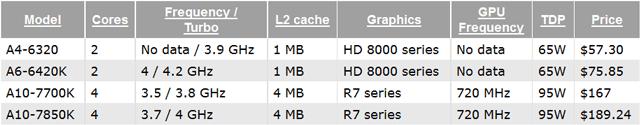 ��� AMD APU - �������������� � ����