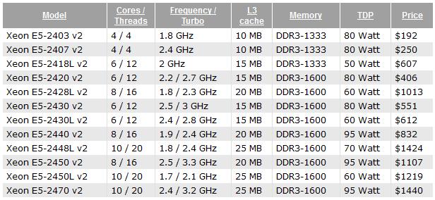 Intel Xeon E5-2400 v2