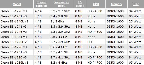 Intel Xeon E3-1200 v3/Haswell Refresh