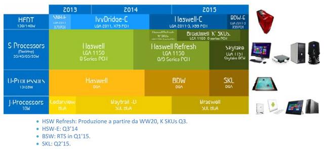 ������������ ������� Intel �� 2014-15 ��.