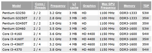 ����� CPU Intel