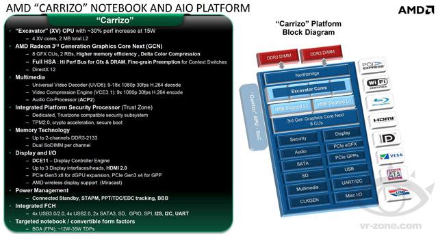 APU (SoC) AMD Carrizo