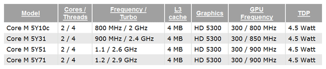 Intel Core M (Broadwell-Y)