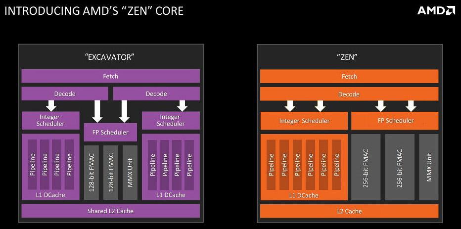 Ядро AMD Zen