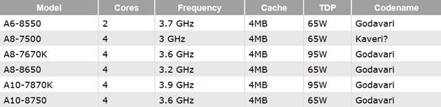 APU AMD Godavari