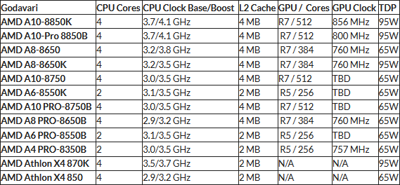 APU AMD Godavari (FM2+) OEM