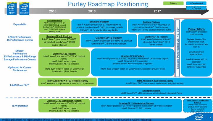 Intel Purley и Skylake EP/EX