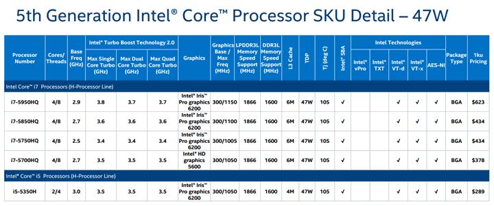 Процессоры Intel Broadwell-H