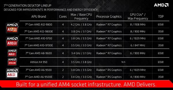 AMD выпустила гибридные процессоры Бристол Ridge иплатформу AM4 для OEM-сегмента