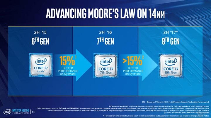 Компания Intel увеличит работоспособность чипов Core восьмого поколения